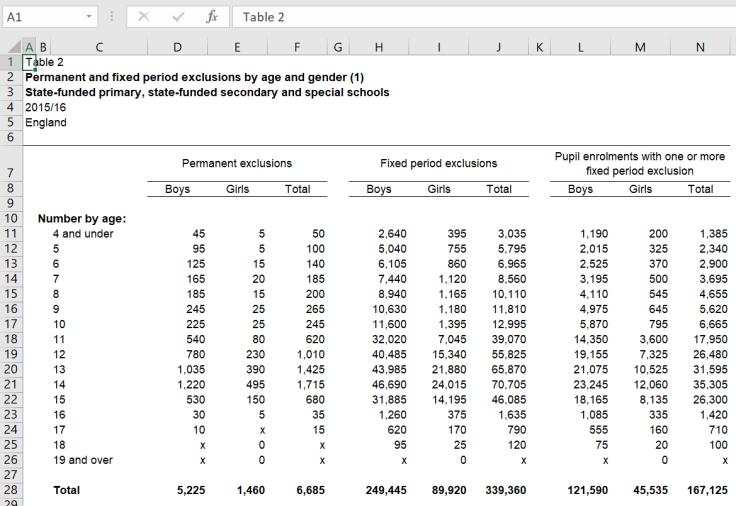 gov stats