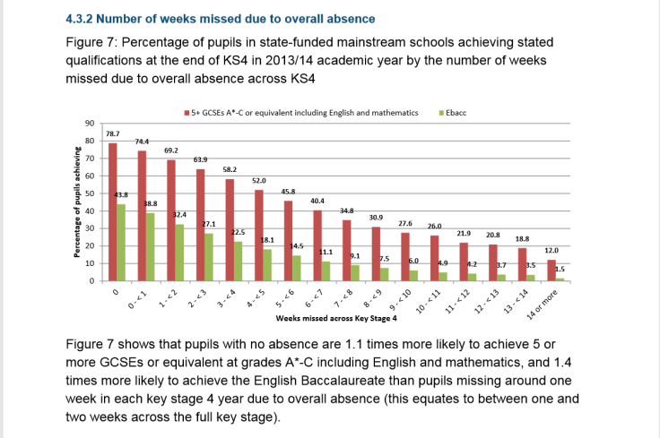 KS4 achievement absence 2